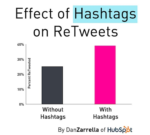 Twitter Stats Hashtags