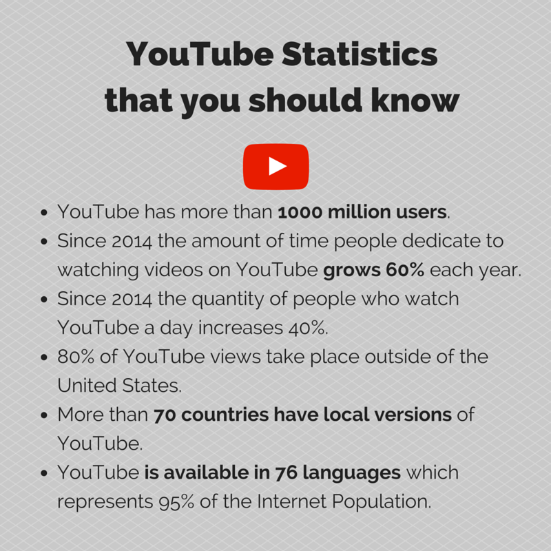 YouTube Statistics that you should know