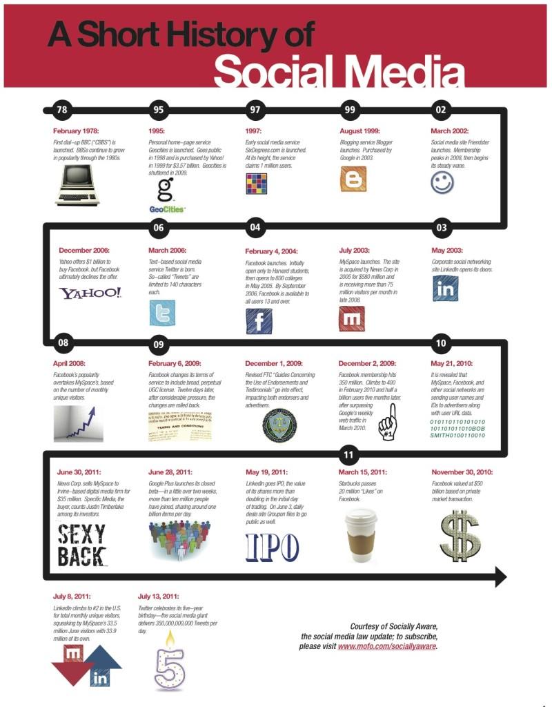 Infographics: tips, ad...