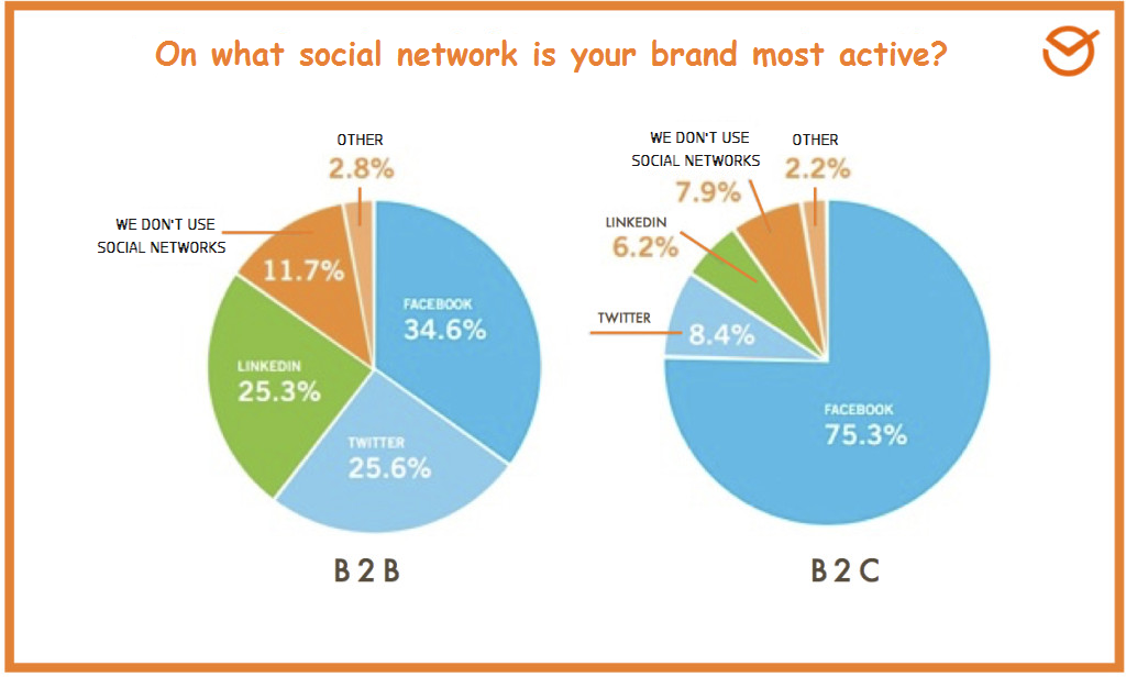 B2B marketing and B2C marketing social network