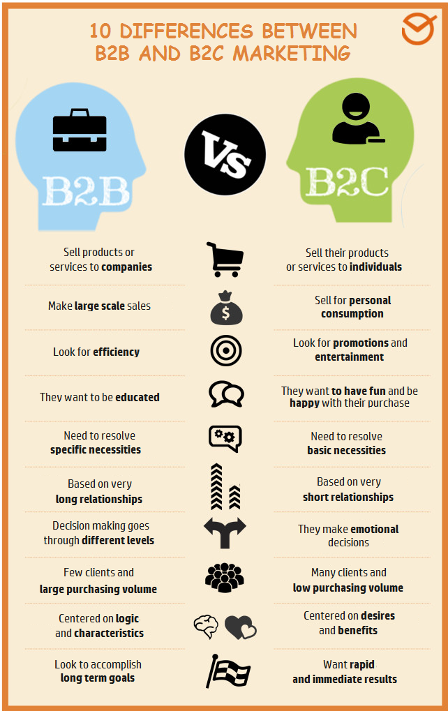 B2B marketing and B2C marketing infographic