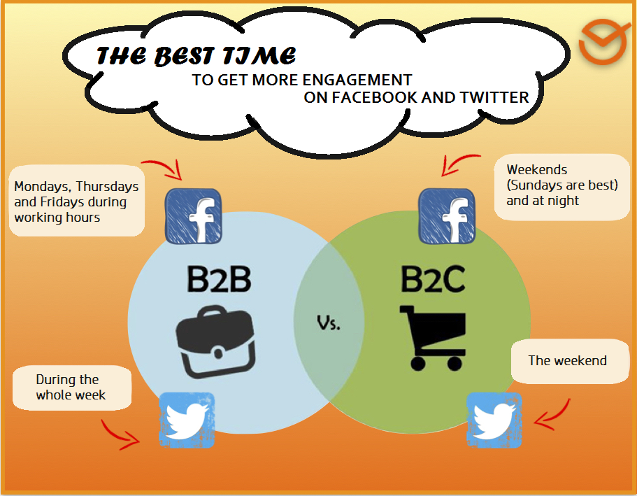 B2B marketing and B2C marketing posting times