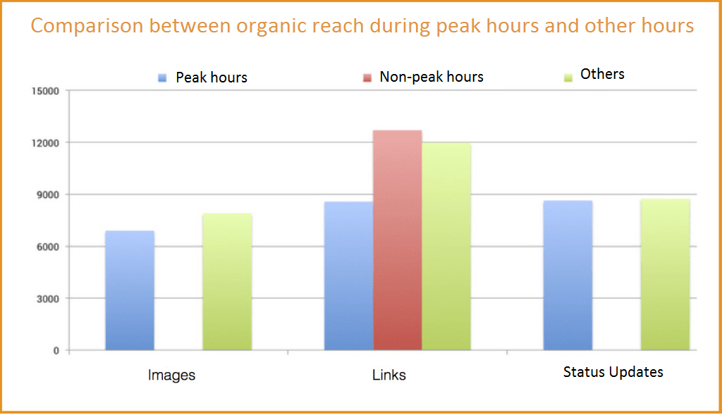 Facebook organic reach comparison