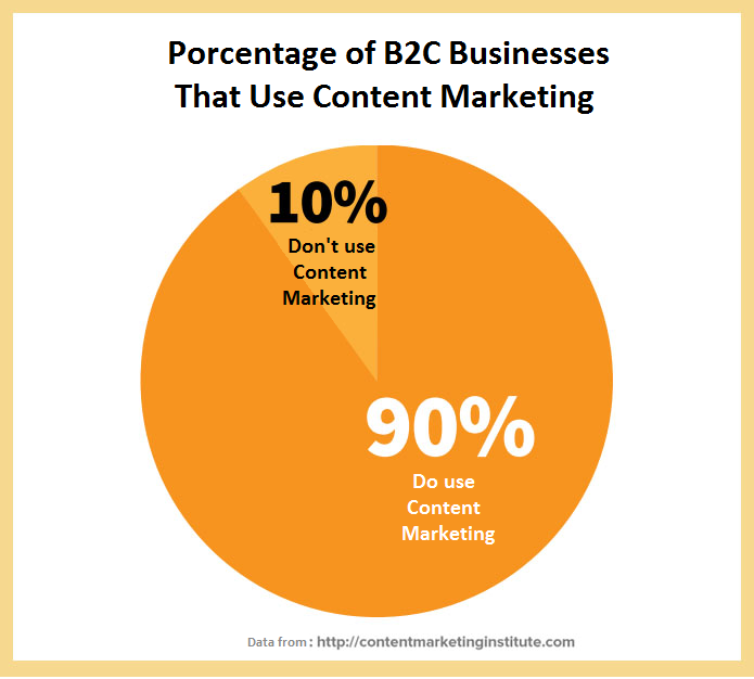 content marketing B2C use