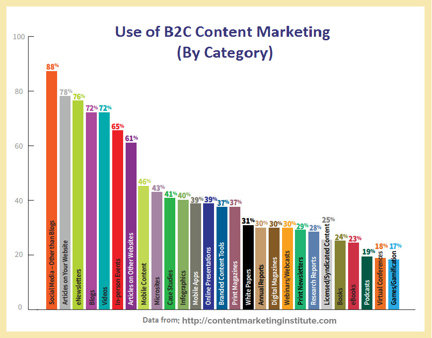 content marketing B2C types