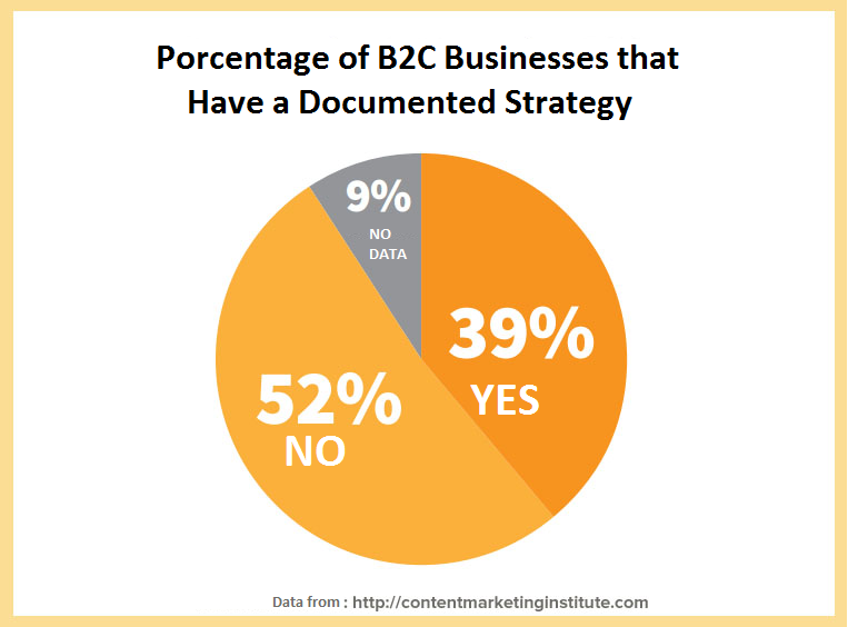 content marketing B2C documented strategyies