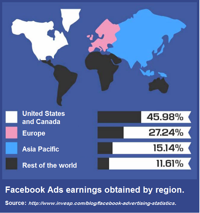 Facebook Ads earnings