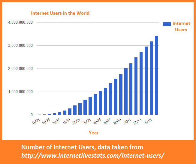 Practical guides, advice and tricks for managing social networks: Number of Internet Users
