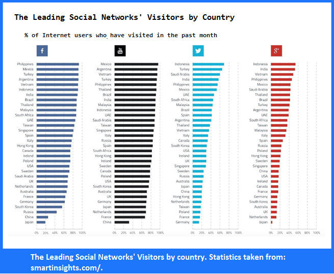 social media analytics tools socialnet stats