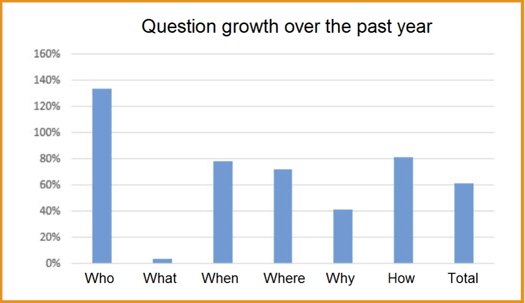 seo techniques question growth