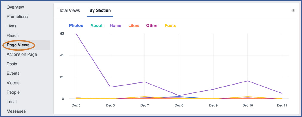Facebook Insights - Visits-to-the-page