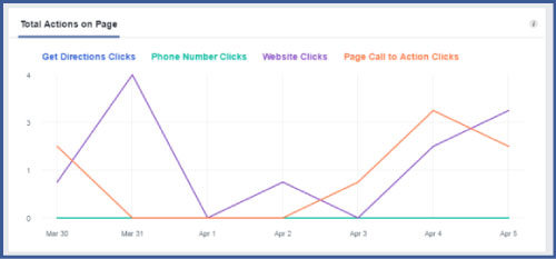 facebook-insights-actions-on-page
