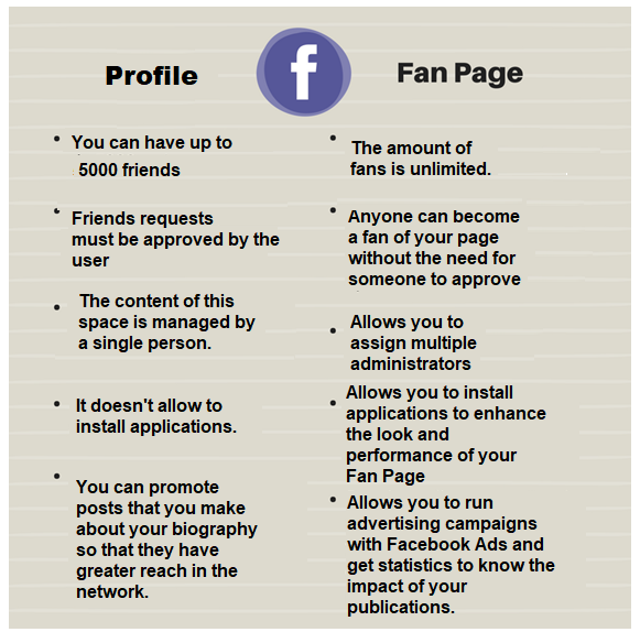 differences between fanpages and facebook profiles