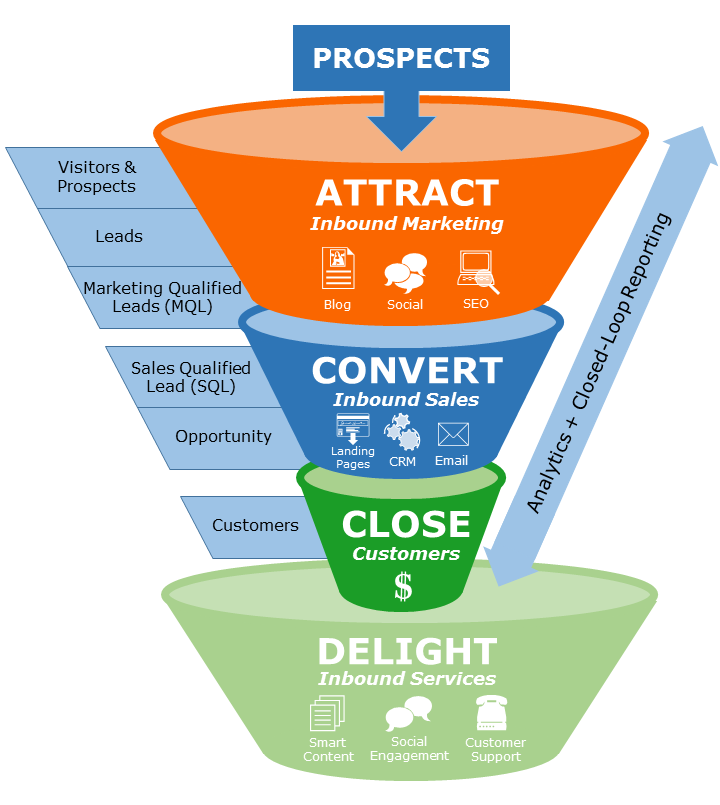 Inbound-Marketing-Sales-Funnel