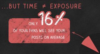 Sólo un promedio del 16% de tus fans tienen posibilidades de visualizar tus posts.