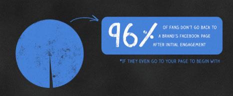 como hacer un post de facebook exitosos cuando el 96% de las personas no vuelven a la página luego de la primera interacción