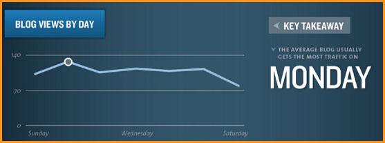 El mejor horario para publicar en tu blog: los lunes se registra mayor tráfico