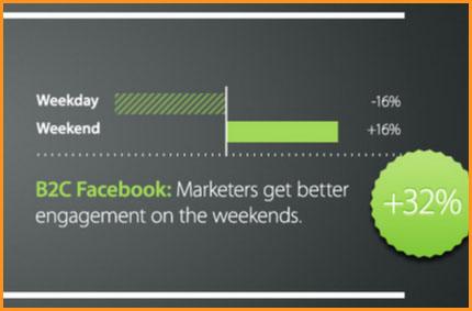 La mejor hora para publicar en Facebook