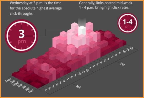 horas con mayores porcentajes de Clicks en Facebook