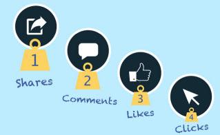 Cómo hacer un Post de Facebook Exitoso y Mejorar el Alcance Orgánico