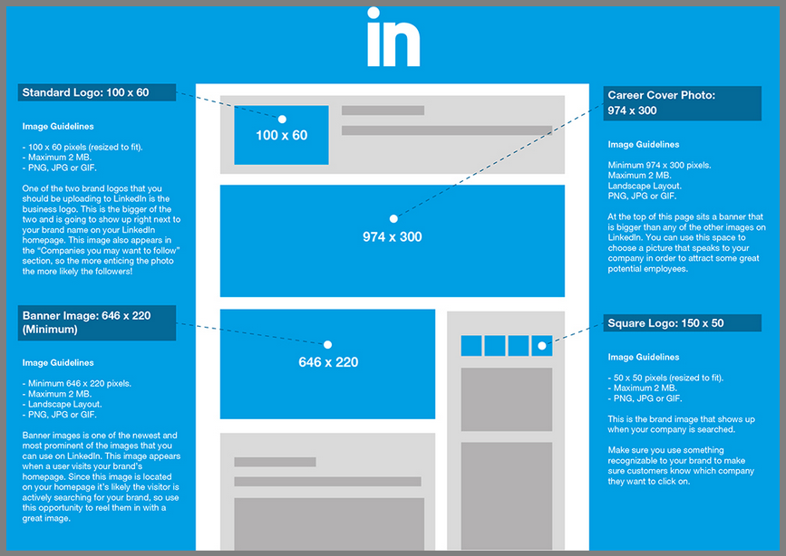 image sizes LinkedIn