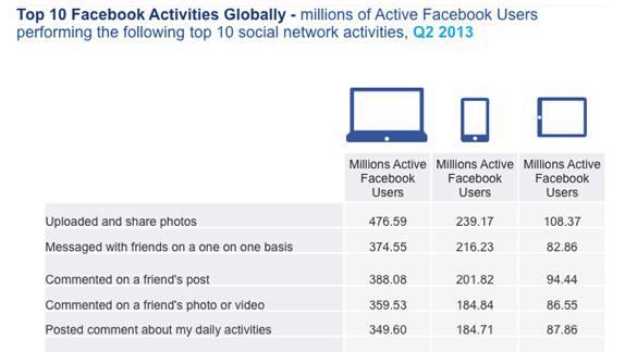 facebook activities