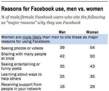 como tener mas likes en facebook
