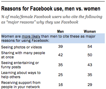 gender usage facebook