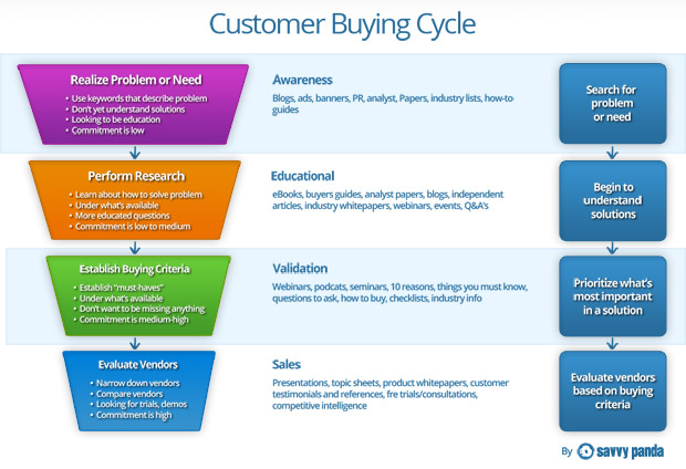 inbound-marketing-buying-cycle-savvypanda