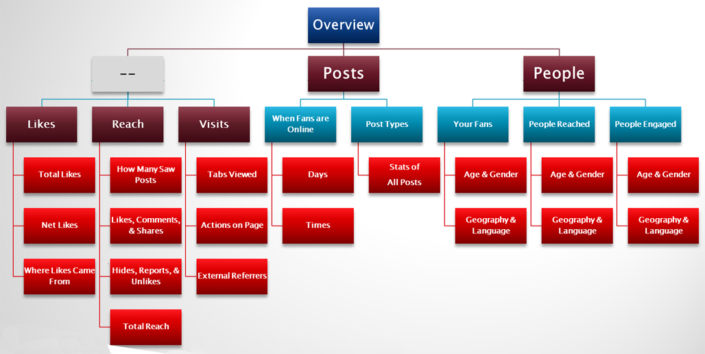 insights flow chart