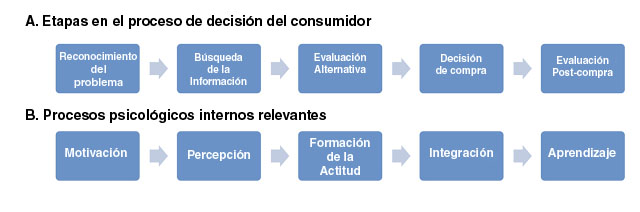 modelo-consumo-marketing-comprador