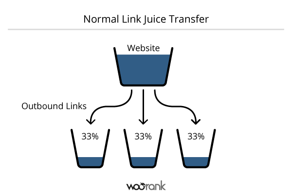 Normal-Link-Juice-Transfer