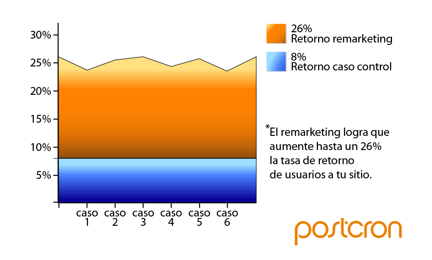Grafico 1 - Efectivida retorno remarketing