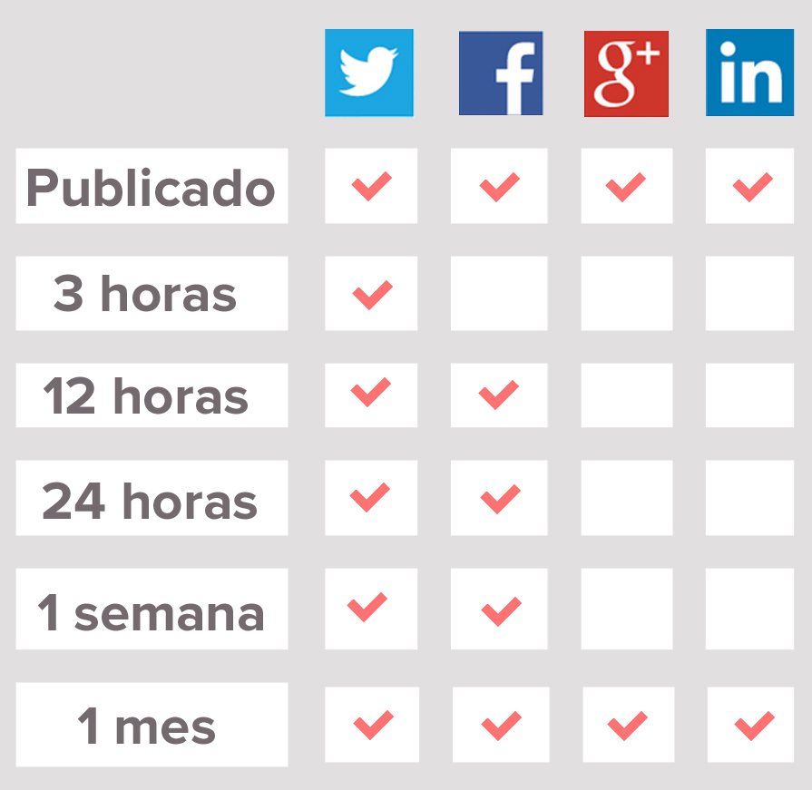 Cómo usar Twitter: 15 tips indispensables