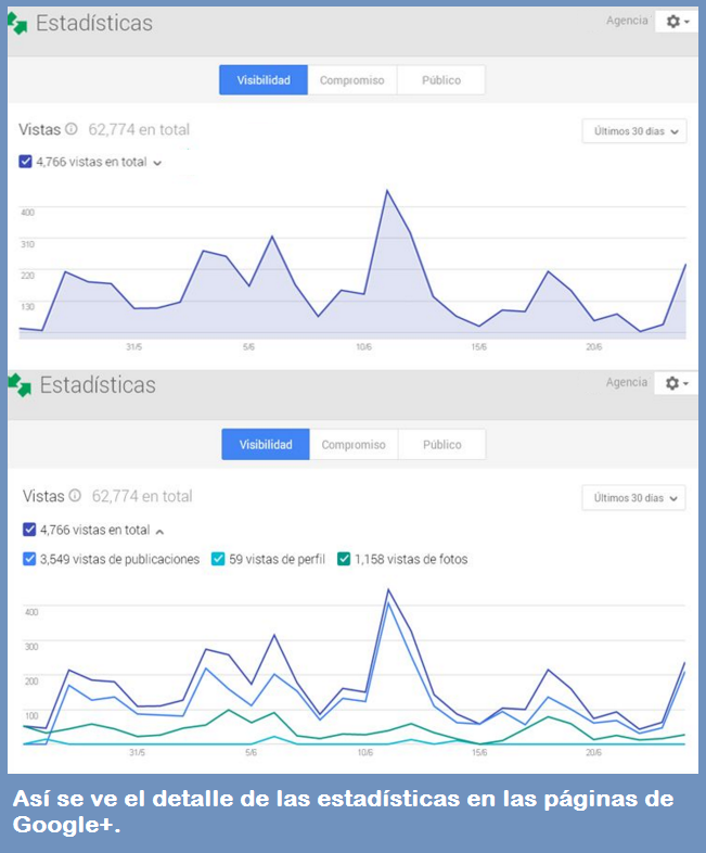 Estadísticas de Redes Sociales: ¿cuáles importan?