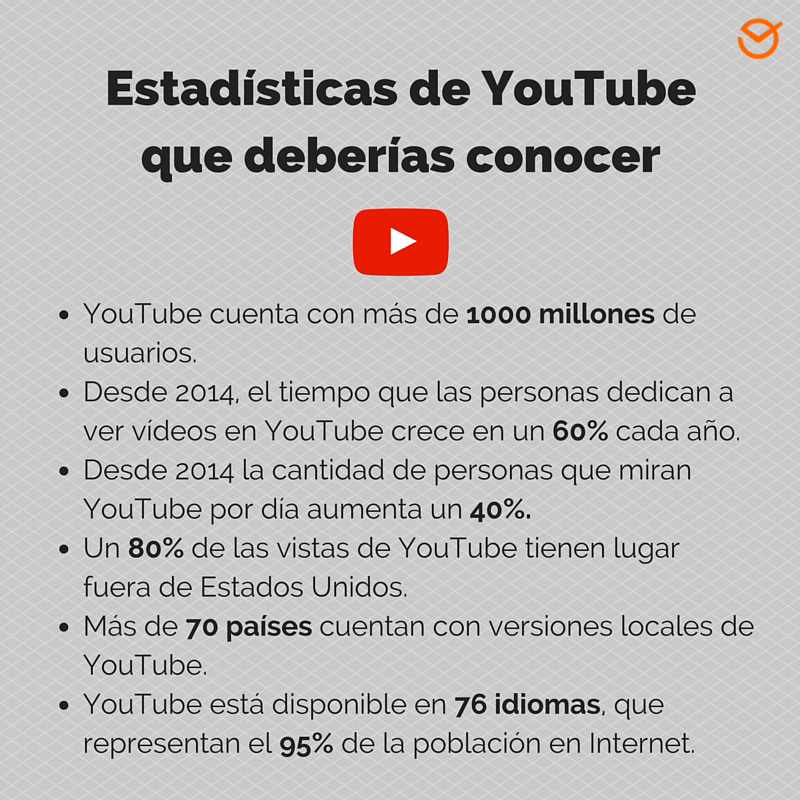 YouTube Marketing: ¿por qué es importante?