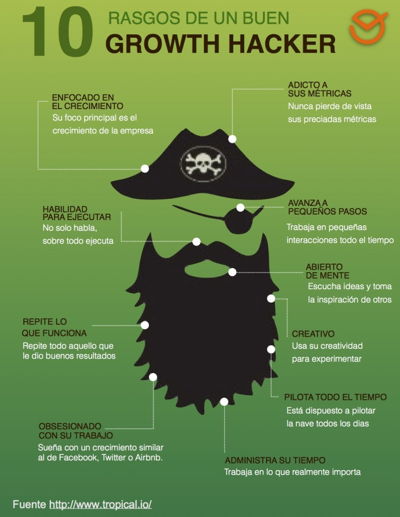 Growth Hacking infografia rasgos de un buen growth haccker
