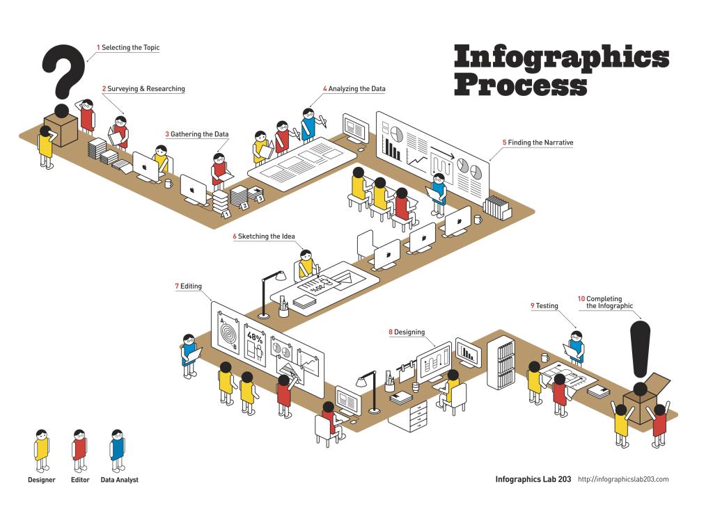 infográficos de procesos