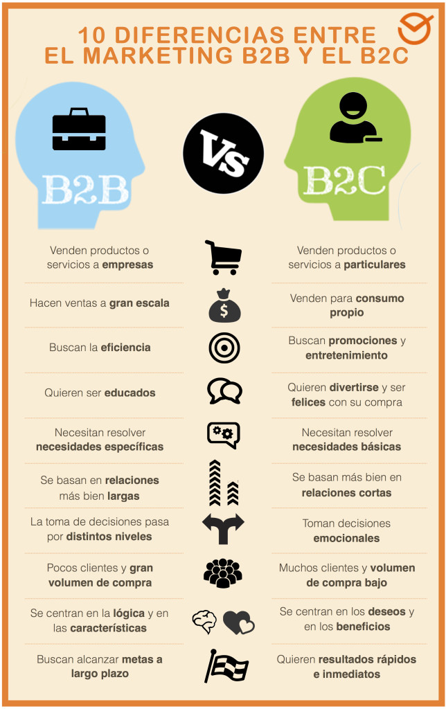 B2B marketing y B2C marketing