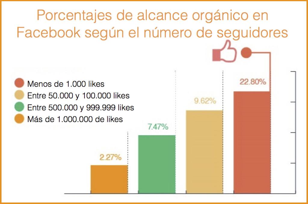 gráfico mejorar alcance orgánico