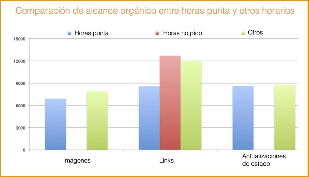 grafico_horas_punta