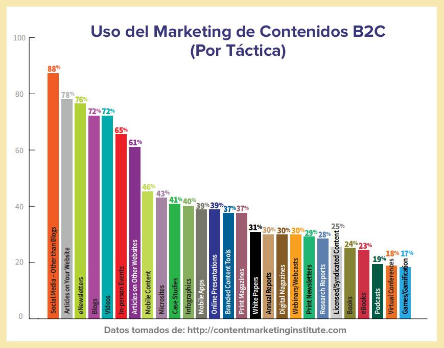 Las estadísticas más importantes sobre Marketing de Contenidos