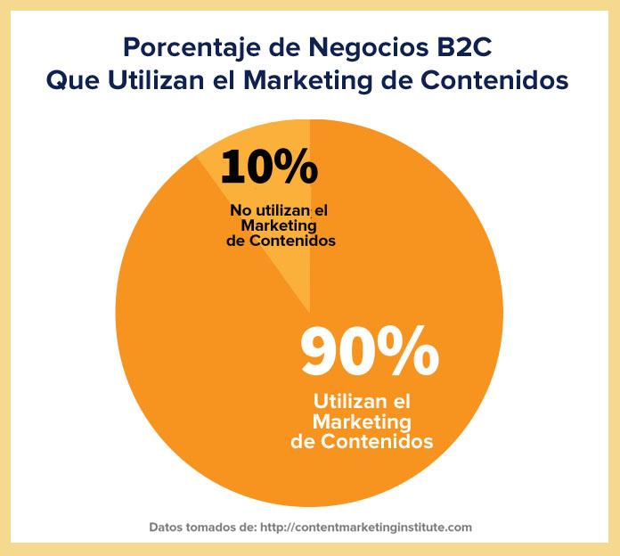 Las estadísticas del Marketing de Contenidos