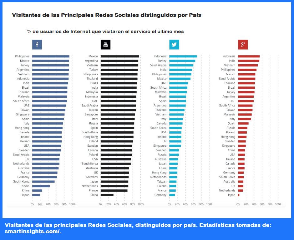 Estadísticas de Redes Sociales que debes conocer