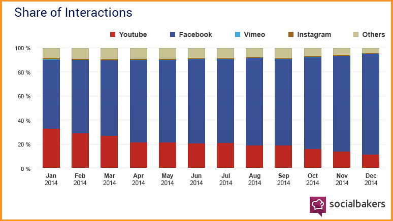 facebook videos share of interactions