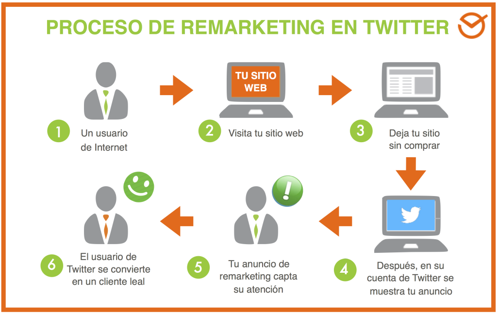 tw_proceso_remarketing