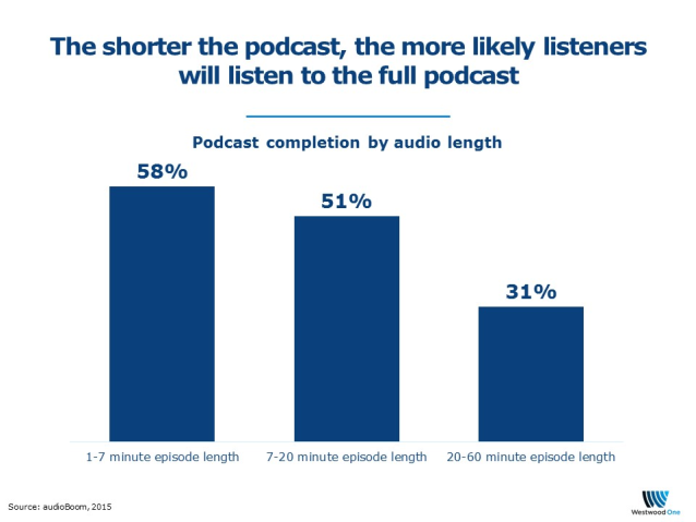 Suggested length for a Podcast