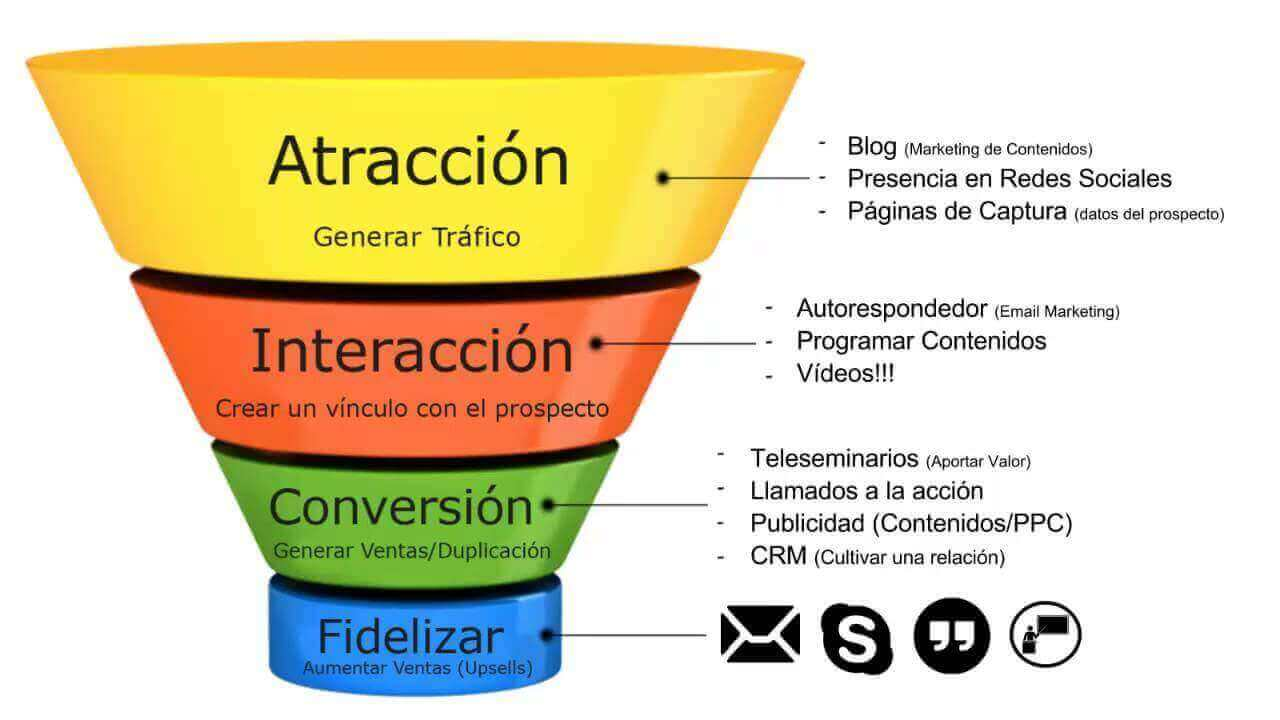 marketing-de-attraction- funnel-de-Sales