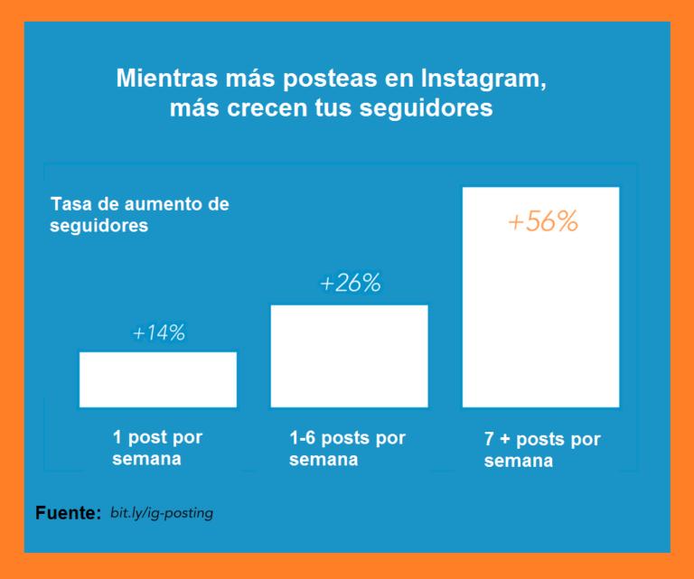 ¿Cómo ganar dinero en Instagram? Estadísticas, datos y más