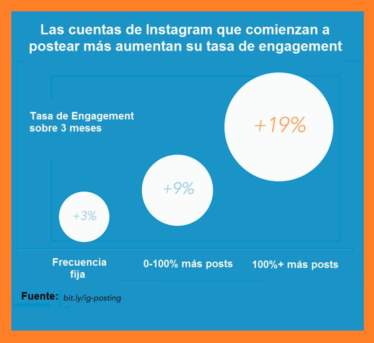 ¿Cómo ganar dinero en Instagram? Estadísticas para emprendedores